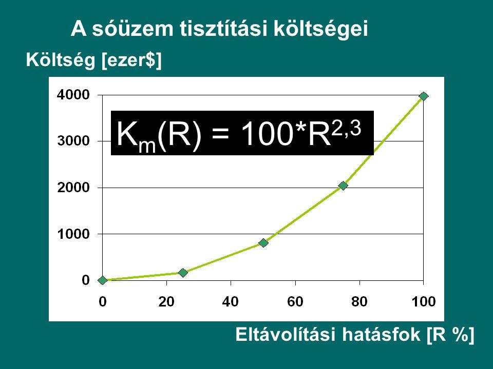 A sóüzem tisztítási költségei Költség [ezer$] Eltávolítási hatásfok [R %] K m (R) = 100*R 2,3