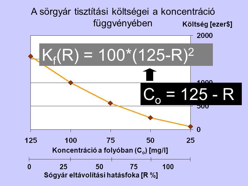 A sörgyár tisztítási költségei a koncentráció függvényében Koncentráció a folyóban (C o ) [mg/l] Költség [ezer$] 0 25 50 75 100 Sógyár eltávolítási hatásfoka [R %] K f (C o ) = 100*(C o ) 2 C o = 125 - R K f (R) = 100*(125-R) 2