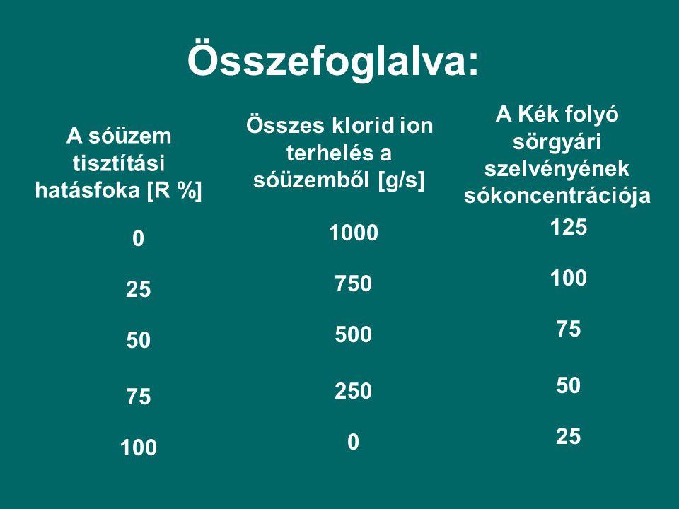 Összefoglalva: A sóüzem tisztítási hatásfoka [R %] Összes klorid ion terhelés a sóüzemből [g/s] A Kék folyó sörgyári szelvényének sókoncentrációja 0 25 50 75 100 1000 750 500 250 0 125 100 75 50 25