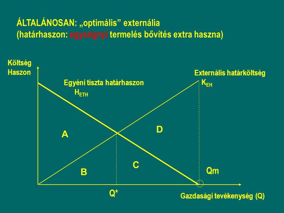 """ÁLTALÁNOSAN: """"optimális externália (határhaszon: egységnyi termelés bővítés extra haszna) A B C D Egyéni tiszta határhaszon H ETH Költség Haszon Gazdasági tevékenység (Q) Qm Externális határköltség K EH Q*"""