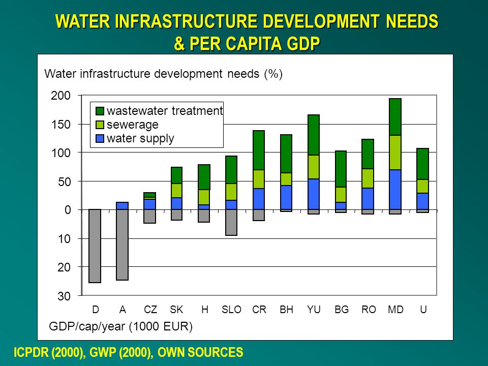 WATER INFRASTRUCTURE DEVELOPMENT NEEDS & PER CAPITA GDP ICPDR (2000), GWP (2000), OWN SOURCES