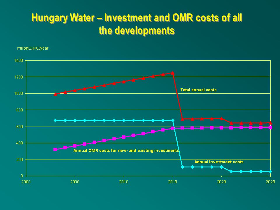 Hungary Water – Investment and OMR costs of all the developments