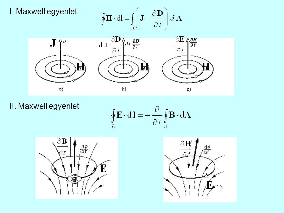 III.Maxwell egyenlet IV. Maxwell egyenlet Villamos tér forrásai a töltések Mágneses töltés nincs.