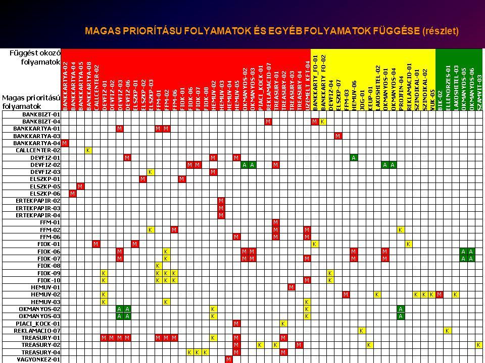 2003. május 21. MAGICOM szeminárium FOLYAMATOK KIESÉSE HATÁSAINAK ÉRTÉKELÉSE (részlet)