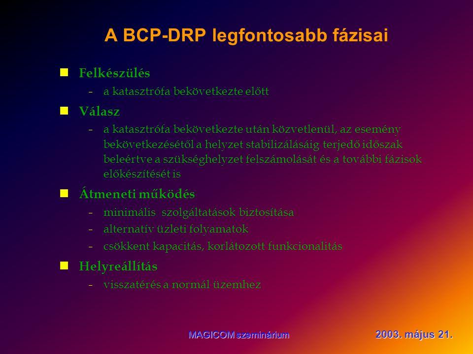 2003. május 21. MAGICOM szeminárium A BCP-DRP szükségessége költségkorlát időkorlát