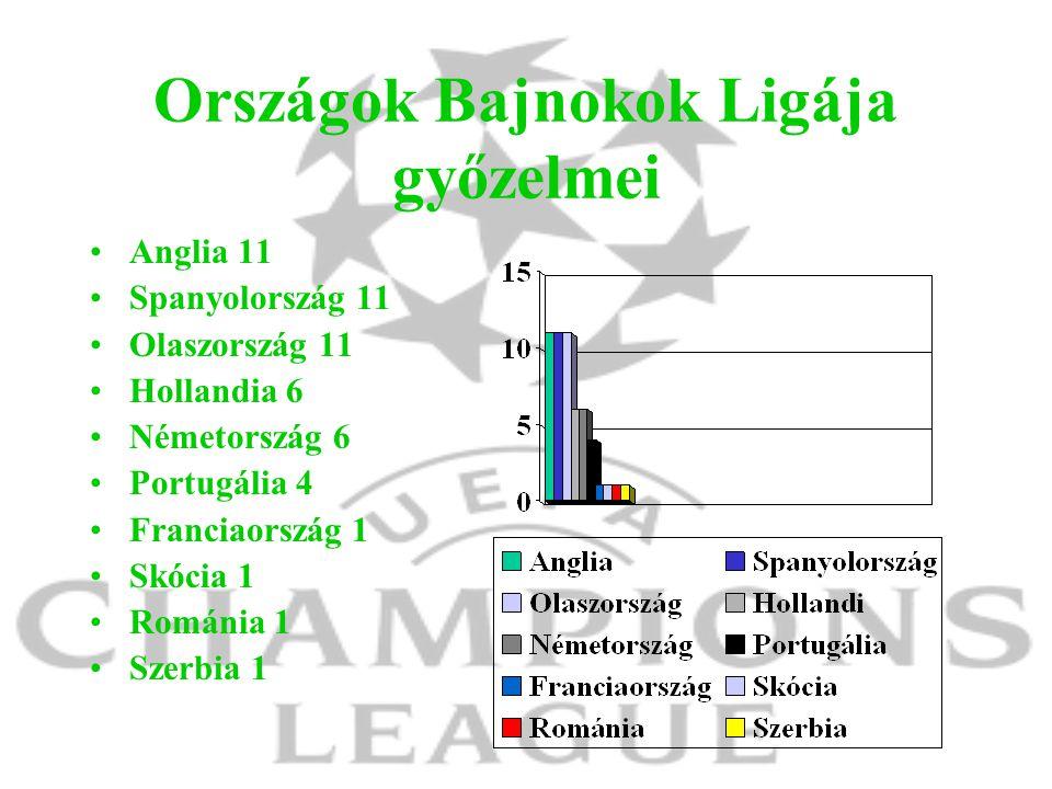 Országok Bajnokok Ligája győzelmei Anglia 11 Spanyolország 11 Olaszország 11 Hollandia 6 Németország 6 Portugália 4 Franciaország 1 Skócia 1 Románia 1