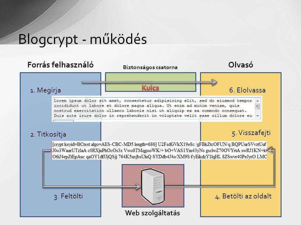 Blogcrypt - működés 1. Megírja 2. Titkosítja 3. Feltölti4.