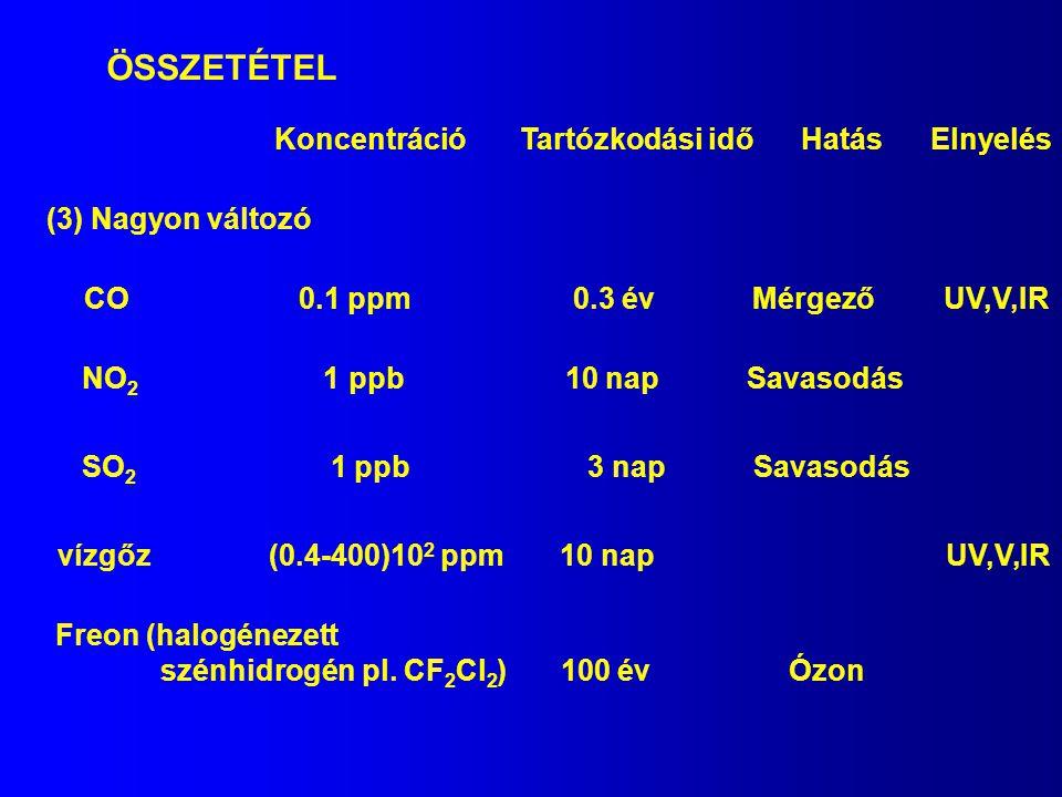 ÖSSZETÉTEL Koncentráció Tartózkodási idő Hatás Elnyelés (3) Nagyon változó CO 0.1 ppm 0.3 év Mérgező UV,V,IR NO 2 1 ppb 10 nap Savasodás SO 2 1 ppb 3