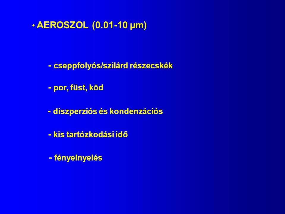 AEROSZOL (0.01-10 µm) - cseppfolyós/szilárd részecskék - por, füst, köd - diszperziós és kondenzációs - kis tartózkodási idő - fényelnyelés