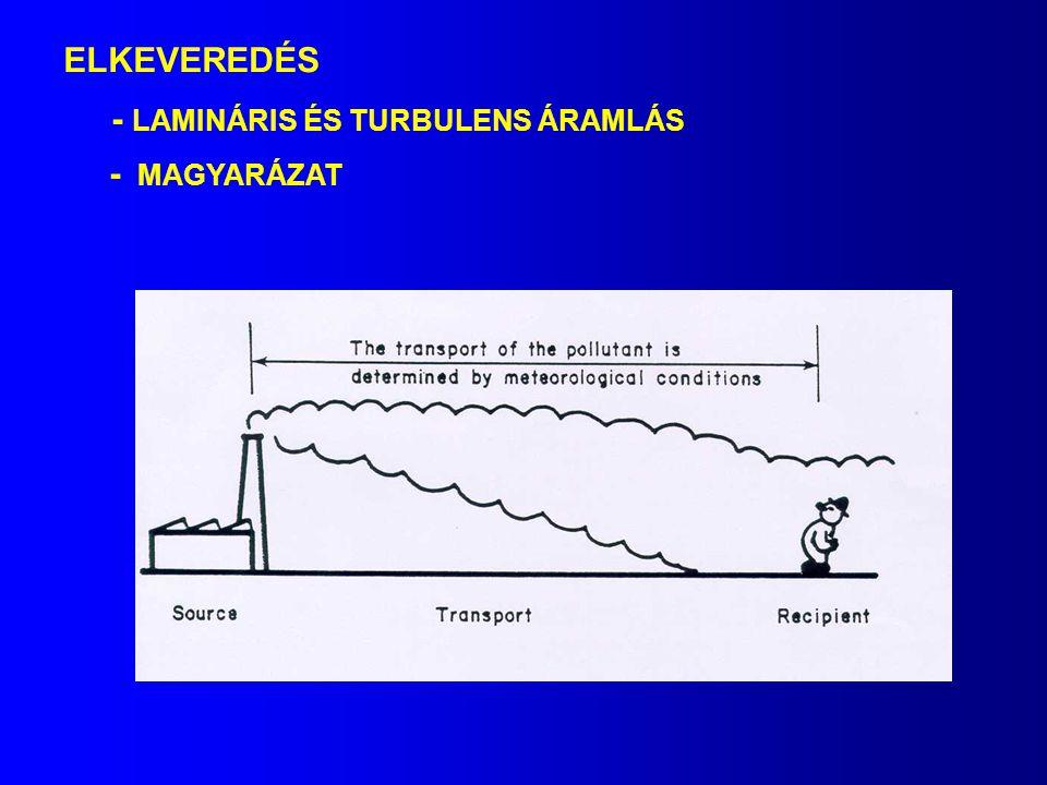 ELKEVEREDÉS - LAMINÁRIS ÉS TURBULENS ÁRAMLÁS - MAGYARÁZAT
