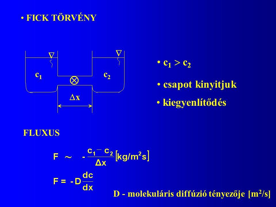 FICK TÖRVÉNY c1c1 c2c2  xx   c 1  c 2 csapot kinyitjuk kiegyenlítődés FLUXUS D - molekuláris diffúzió tényezője [m 2 /s] ~