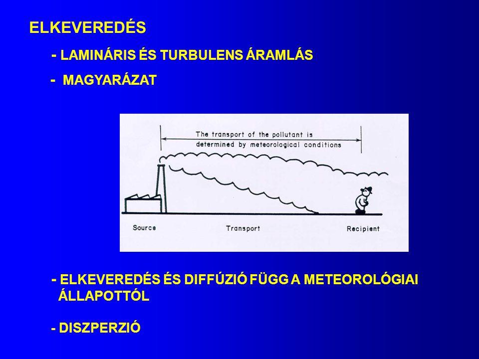 ELKEVEREDÉS - LAMINÁRIS ÉS TURBULENS ÁRAMLÁS - MAGYARÁZAT - ELKEVEREDÉS ÉS DIFFÚZIÓ FÜGG A METEOROLÓGIAI ÁLLAPOTTÓL - DISZPERZIÓ