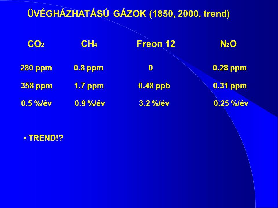 CO 2 CH 4 Freon 12N 2 O 280 ppm0.8 ppm 00.28 ppm 358 ppm 1.7 ppm 0.48 ppb 0.31 ppm 0.5 %/év0.9 %/év 3.2 %/év0.25 %/év TREND!? ÜVÉGHÁZHATÁSÚ GÁZOK (185