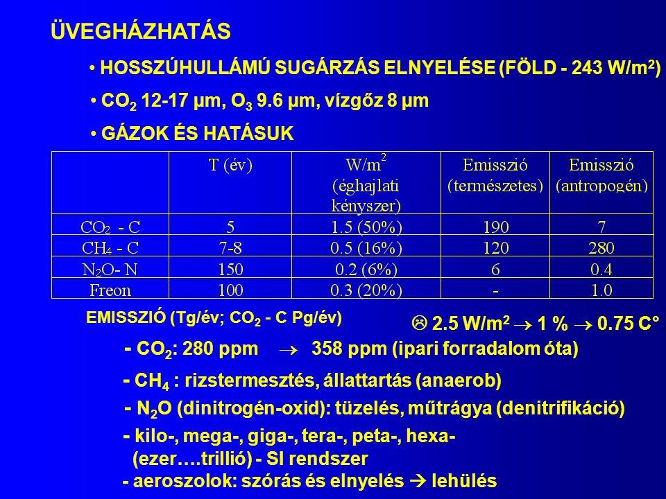 ÜVEGHÁZHATÁS HOSSZÚHULLÁMÚ SUGÁRZÁS ELNYELÉSE (FÖLD - 243 W/m 2 ) CO 2 12-17 µm, O 3 9.6 µm, vízgőz 8 µm GÁZOK ÉS HATÁSUK - CO 2 : 280 ppm  358 ppm (