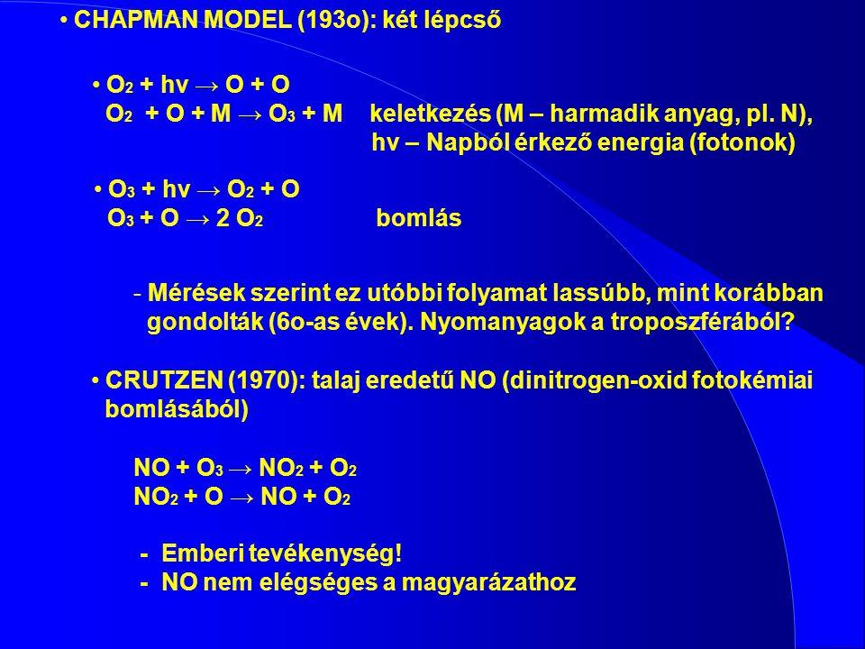 O 2 + hv → O + O O 2 + O + M → O 3 + M keletkezés (M – harmadik anyag, pl. N), hv – Napból érkező energia (fotonok) O 3 + hv → O 2 + O O 3 + O → 2 O 2