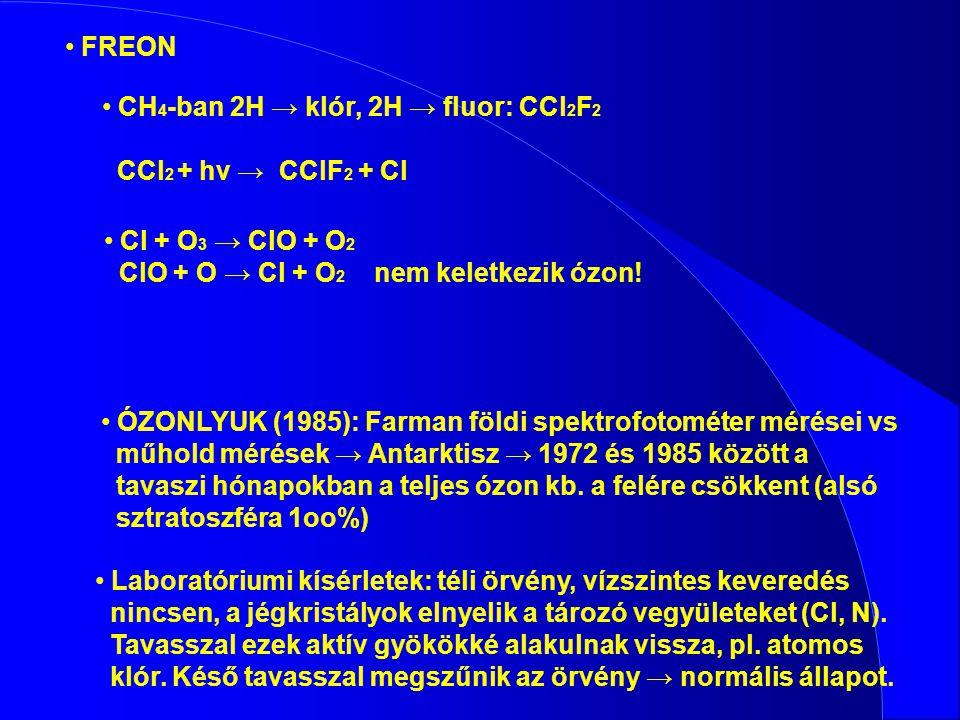 CH 4 -ban 2H → klór, 2H → fluor: CCl 2 F 2 CCl 2 + hv → CClF 2 + Cl Cl + O 3 → ClO + O 2 ClO + O → Cl + O 2 nem keletkezik ózon! ÓZONLYUK (1985): Farm