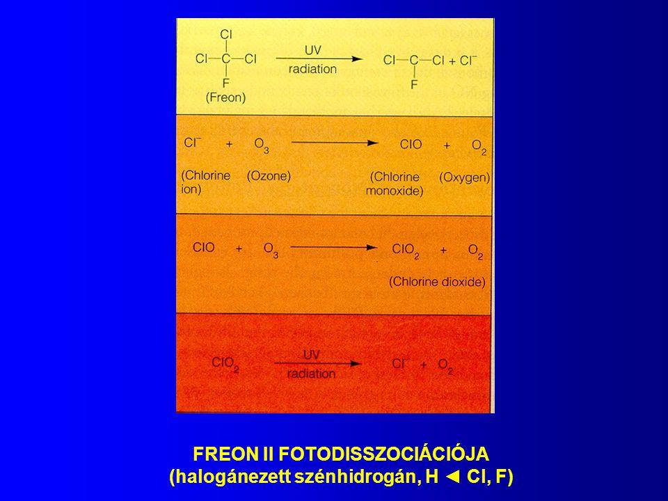 FREON II FOTODISSZOCIÁCIÓJA (halogánezett szénhidrogán, H ◄ Cl, F)