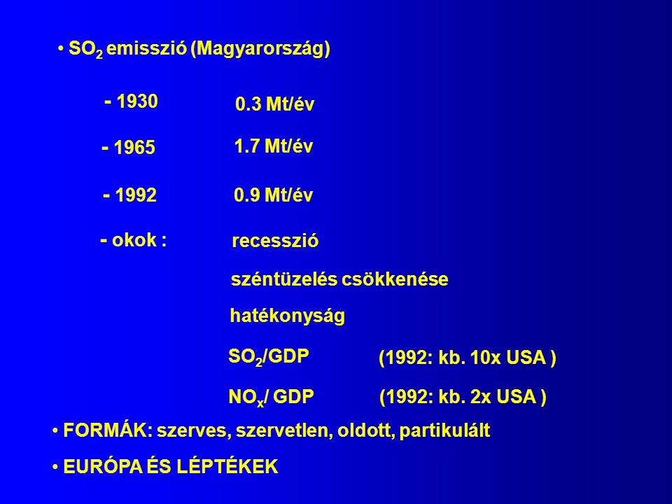 SO 2 emisszió (Magyarország) - 1930 0.3 Mt/év - 1965 1.7 Mt/év - 1992 0.9 Mt/év - okok : recesszió széntüzelés csökkenése hatékonyság SO 2 /GDP (1992: