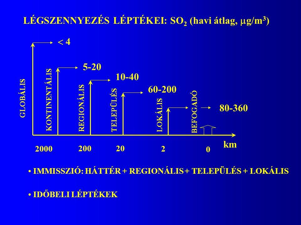 LÉGSZENNYEZÉS LÉPTÉKEI: SO 2 (havi átlag,  g/m 3 ) km 5-20 KONTINENTÁLIS  4 GLOBÁLIS 2000 10-40 REGIONÁLIS 200 60-200 TELEPÜLÉS 20 LOKÁLIS 2 80-360