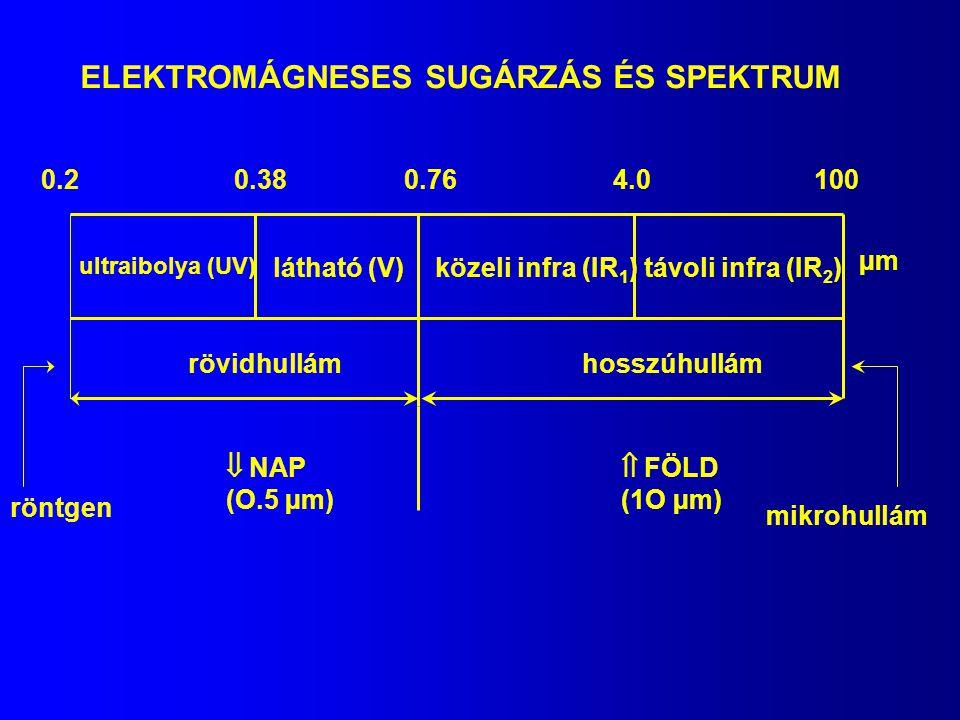 ELEKTROMÁGNESES SUGÁRZÁS ÉS SPEKTRUM távoli infra (IR 2 ) ultraibolya (UV) látható (V)közeli infra (IR 1 ) rövidhullámhosszúhullám 0.20.380.764.0100 µ