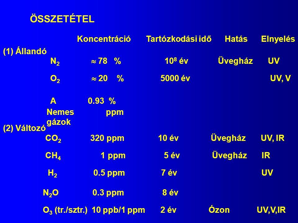 ÖSSZETÉTEL Koncentráció Tartózkodási idő Hatás Elnyelés (1) Állandó N 2  78 % 10 8 év Üvegház UV O 2  20 % 5000 év UV, V A 0.93 % Nemes ppm gázok (2