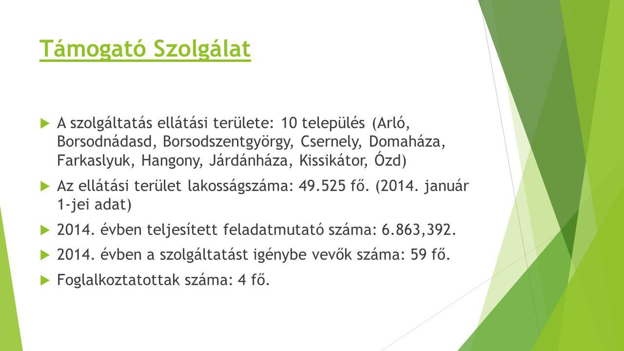 Támogató Szolgálat  A szolgáltatás ellátási területe: 10 település (Arló, Borsodnádasd, Borsodszentgyörgy, Csernely, Domaháza, Farkaslyuk, Hangony, J
