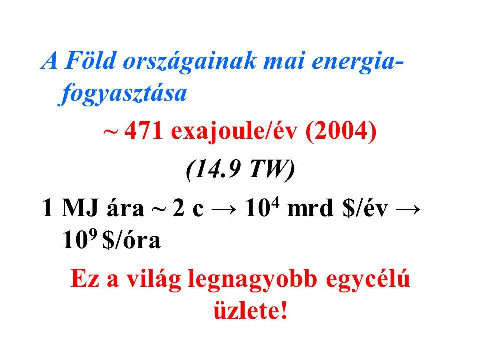 A Föld országainak mai energia- fogyasztása ~ 471 exajoule/év (2004) (14.9 TW) 1 MJ ára ~ 2 c → 10 4 mrd $/év → 10 9 $/óra Ez a világ legnagyobb egycé