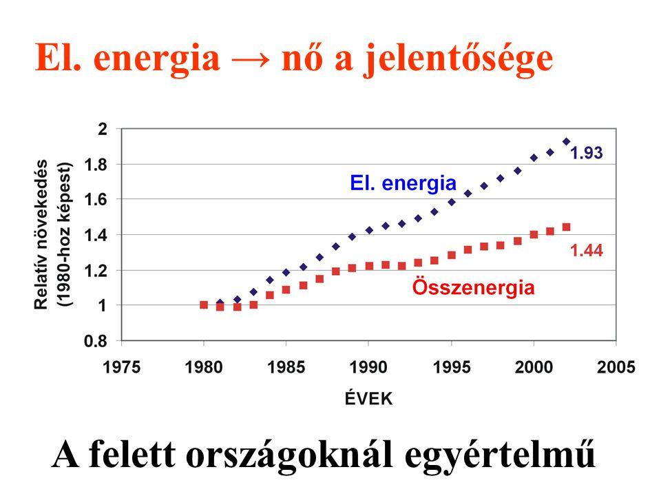 El. energia → nő a jelentősége A felett országoknál egyértelmű