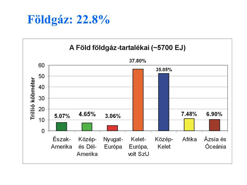 Földgáz: 22.8%