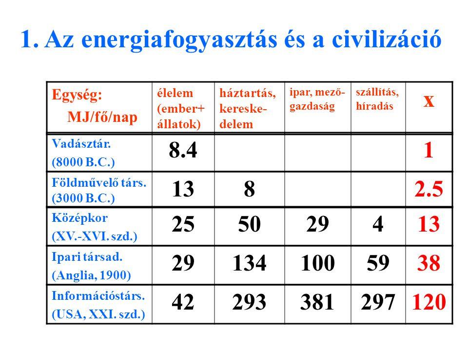 Információstárs. (USA, XXI. szd.) 42293381297120 1. Az energiafogyasztás és a civilizáció Egység: MJ/fő/nap élelem (ember+ állatok) háztartás, kereske