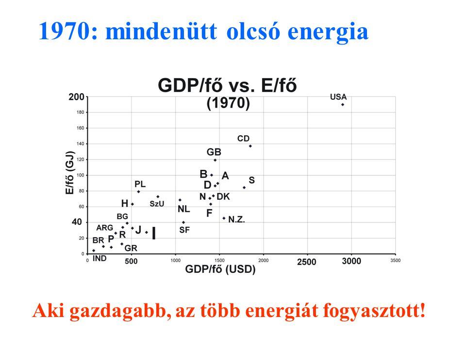 Aki gazdagabb, az több energiát fogyasztott! 1970: mindenütt olcsó energia