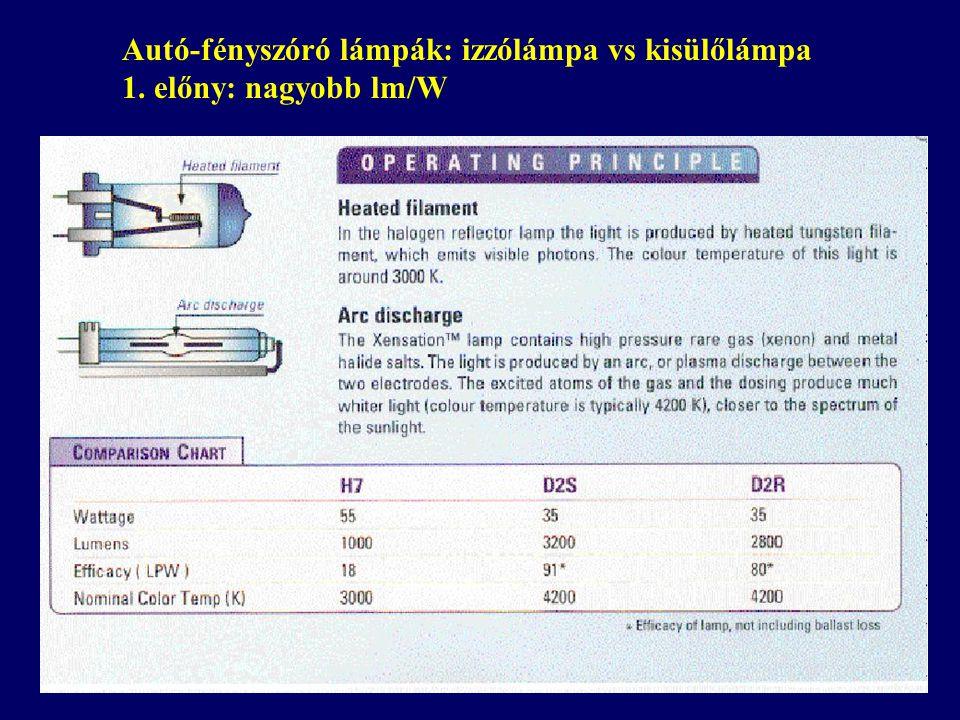 Autó-fényszóró lámpák: izzólámpa vs kisülőlámpa 1. előny: nagyobb lm/W