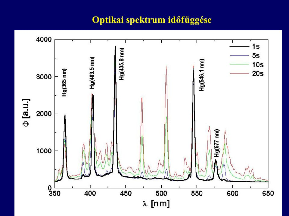 Optikai spektrum időfüggése
