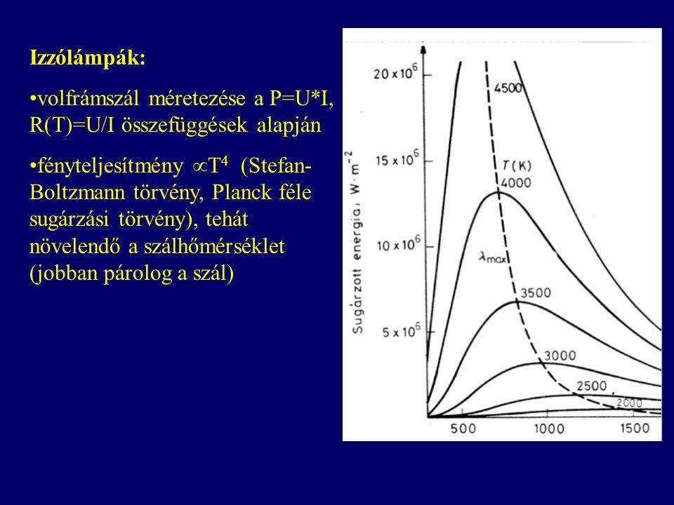 Izzólámpák: volfrámszál méretezése a P=U*I, R(T)=U/I összefüggések alapján fényteljesítmény  T 4 (Stefan- Boltzmann törvény, Planck féle sugárzási törvény), tehát növelendő a szálhőmérséklet (jobban párolog a szál)