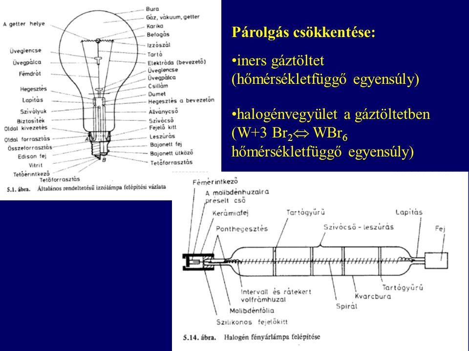 Párolgás csökkentése: iners gáztöltet (hőmérsékletfüggő egyensúly) halogénvegyület a gáztöltetben (W+3 Br 2  WBr 6 hőmérsékletfüggő egyensúly)
