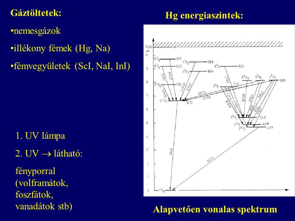 Gáztöltetek: nemesgázok illékony fémek (Hg, Na) fémvegyületek (ScI, NaI, InI) Alapvetően vonalas spektrum Hg energiaszintek: 1.
