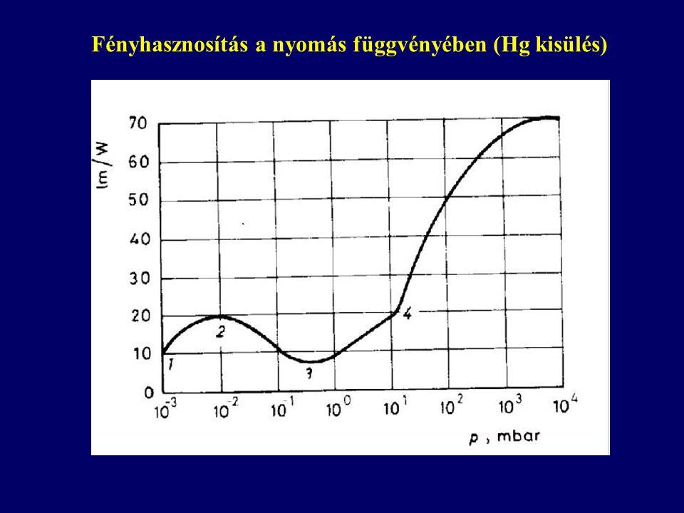 Fényhasznosítás a nyomás függvényében (Hg kisülés)