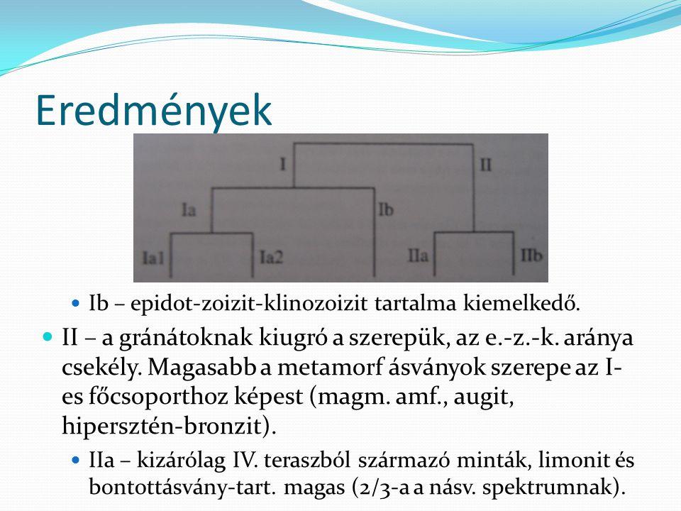 Eredmények Ib – epidot-zoizit-klinozoizit tartalma kiemelkedő.
