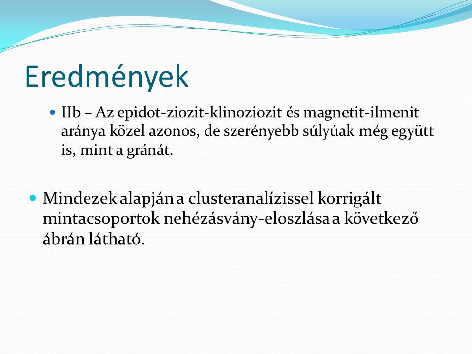 Eredmények IIb – Az epidot-ziozit-klinoziozit és magnetit-ilmenit aránya közel azonos, de szerényebb súlyúak még együtt is, mint a gránát.