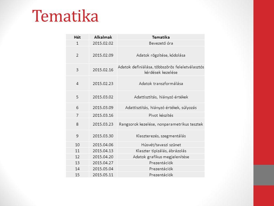 Tematika HétAlkalmakTematika 12015.02.02Bevezető óra 22015.02.09Adatok rögzítése, kódolása 32015.02.16 Adatok definiálása, többszörös feleletválasztós