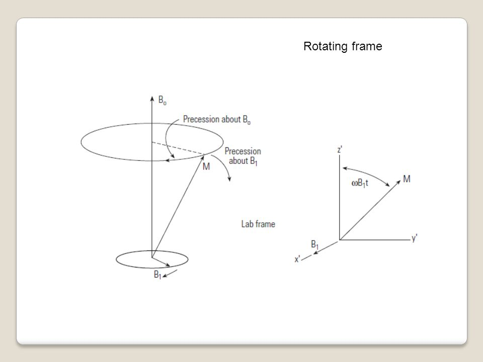 Rotating frame