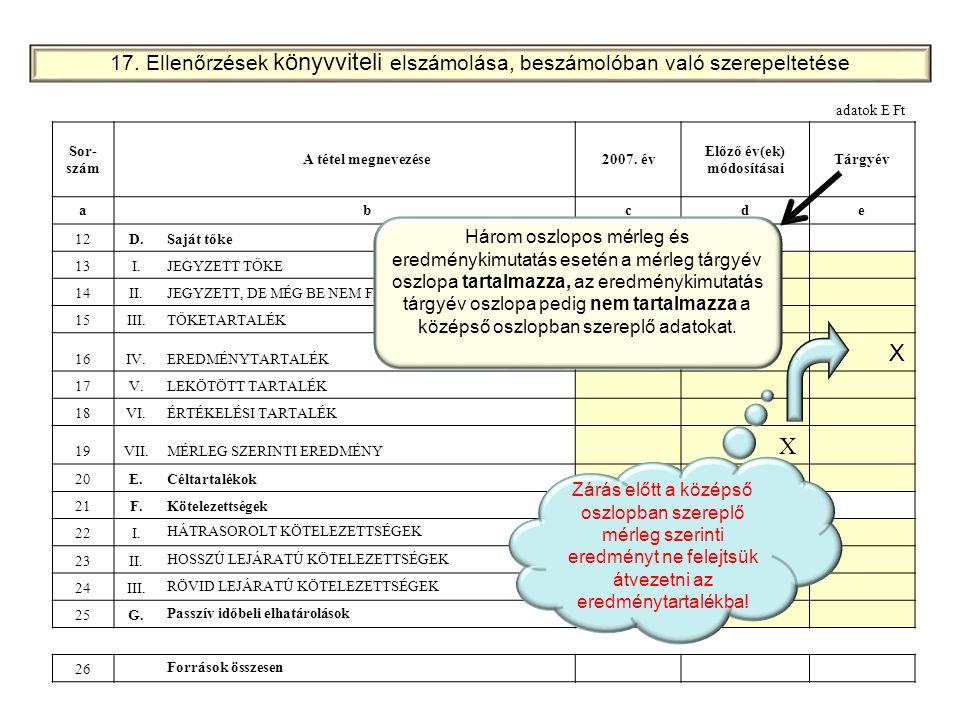 adatok E Ft Sor- szám A tétel megnevezése2007. év Előző év(ek) módosításai Tárgyév a bcde 12D.Saját tőke 13I.JEGYZETT TŐKE 14II.JEGYZETT, DE MÉG BE NE