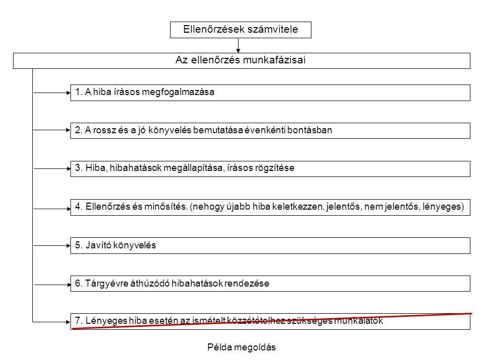 Ellenőrzések számvitele Az ellenőrzés munkafázisai 1. A hiba írásos megfogalmazása 2. A rossz és a jó könyvelés bemutatása évenkénti bontásban 3. Hiba
