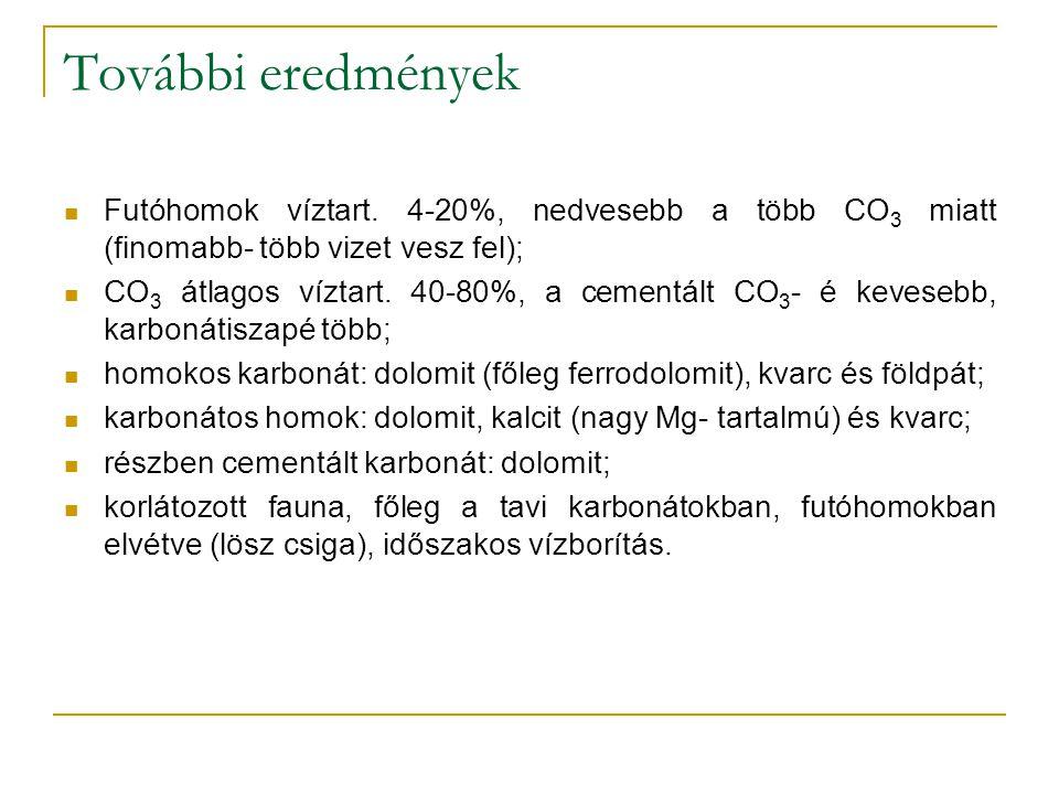 További eredmények Futóhomok víztart.