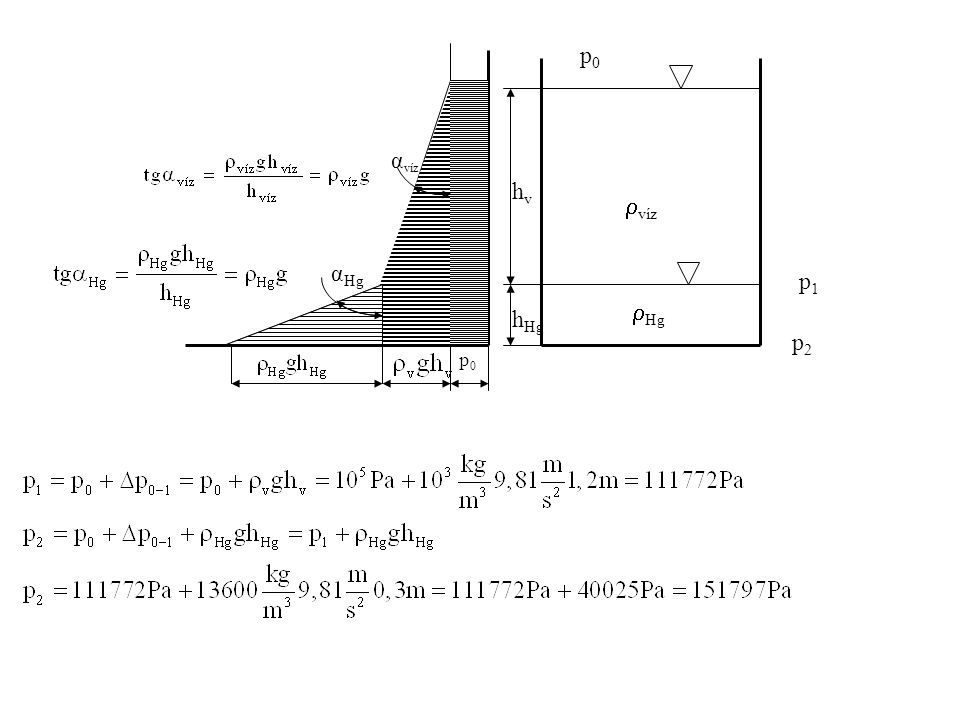  Hg  víz p0p0 p1p1 p2p2 hvhv h Hg p0p0 α víz α Hg