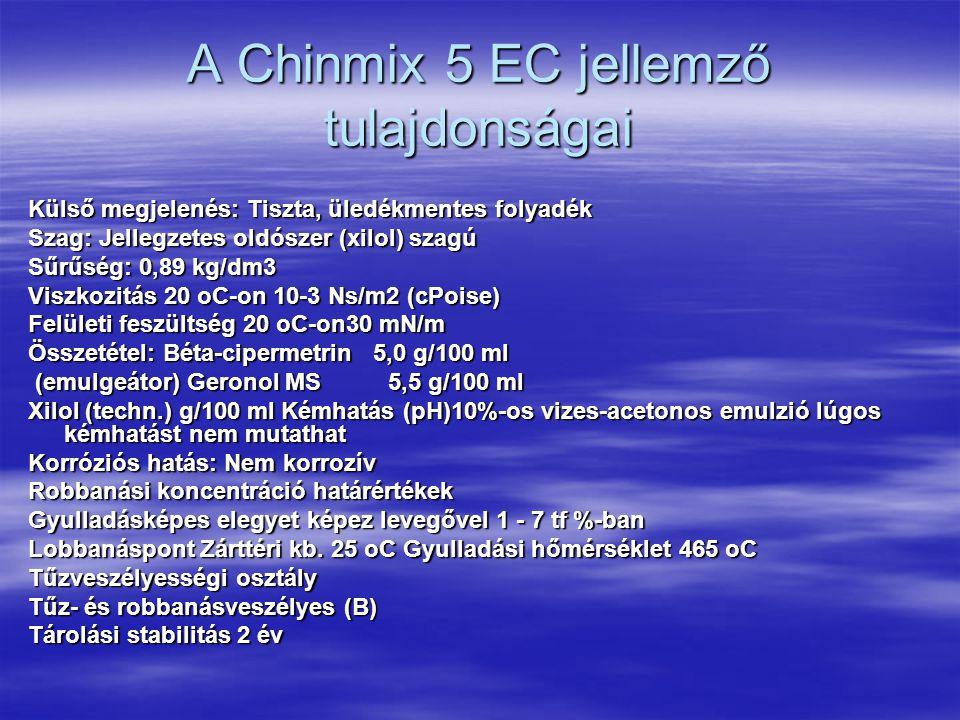 A Chinmix 5 EC jellemző tulajdonságai Külső megjelenés: Tiszta, üledékmentes folyadék Szag: Jellegzetes oldószer (xilol) szagú Sűrűség: 0,89 kg/dm3 Viszkozitás 20 oC-on 10-3 Ns/m2 (cPoise) Felületi feszültség 20 oC-on30 mN/m Összetétel: Béta-cipermetrin 5,0 g/100 ml (emulgeátor) Geronol MS 5,5 g/100 ml (emulgeátor) Geronol MS 5,5 g/100 ml Xilol (techn.) g/100 ml Kémhatás (pH)10%-os vizes-acetonos emulzió lúgos kémhatást nem mutathat Korróziós hatás: Nem korrozív Robbanási koncentráció határértékek Gyulladásképes elegyet képez levegővel 1 - 7 tf %-ban Lobbanáspont Zárttéri kb.