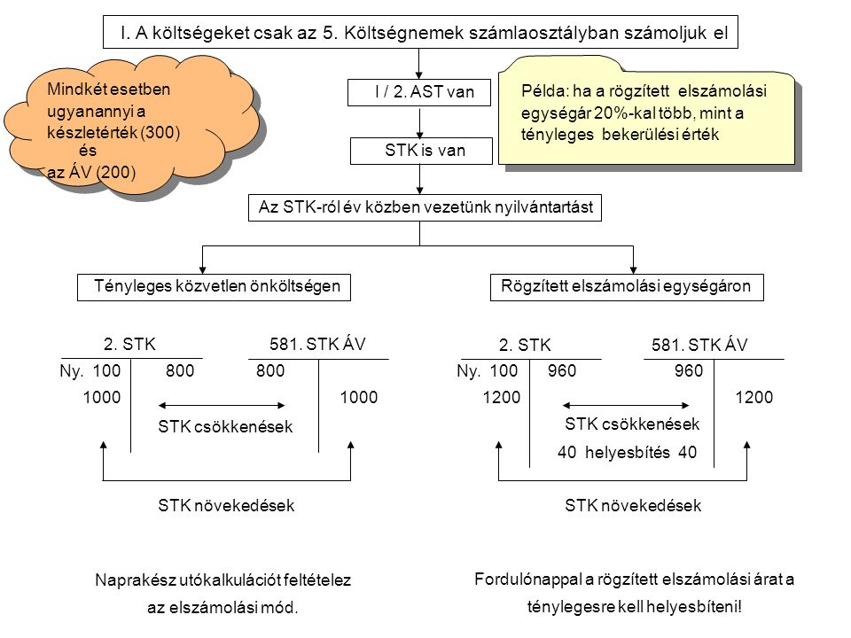 I / 2. AST van STK is van I. A költségeket csak az 5.