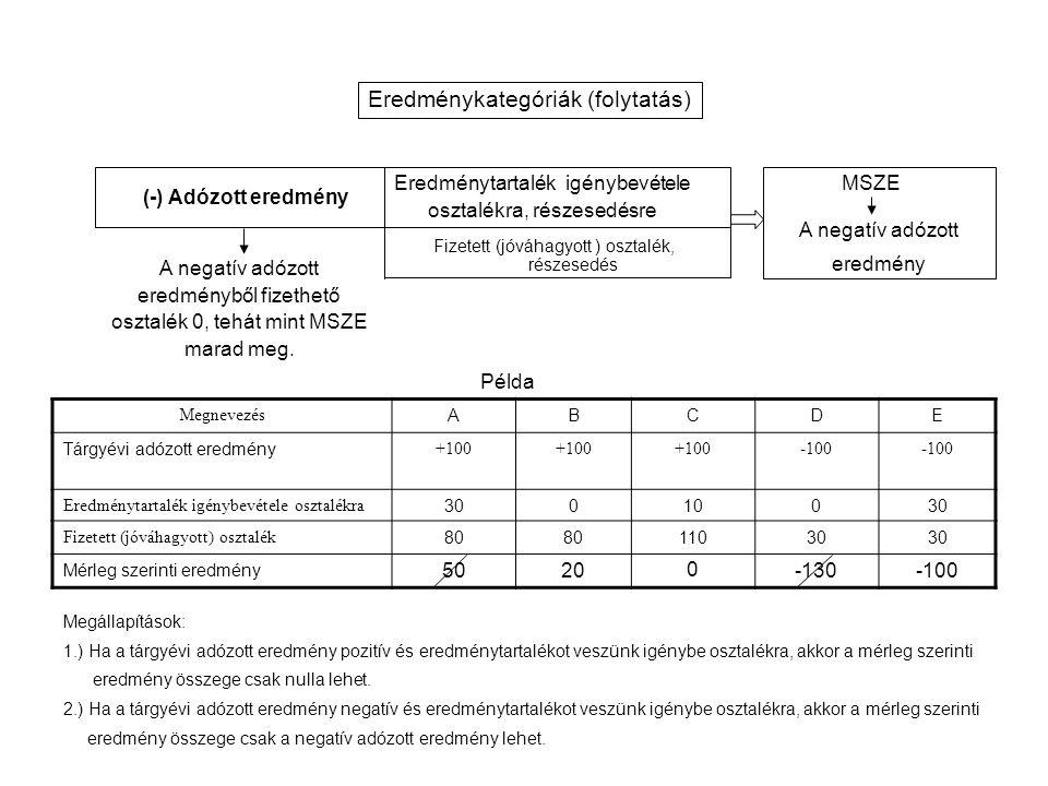 Fizetett (jóváhagyott ) osztalék, részesedés (-) Adózott eredmény Eredménytartalék igénybevétele osztalékra, részesedésre MSZE A negatív adózott eredmény A negatív adózott eredményből fizethető osztalék 0, tehát mint MSZE marad meg.