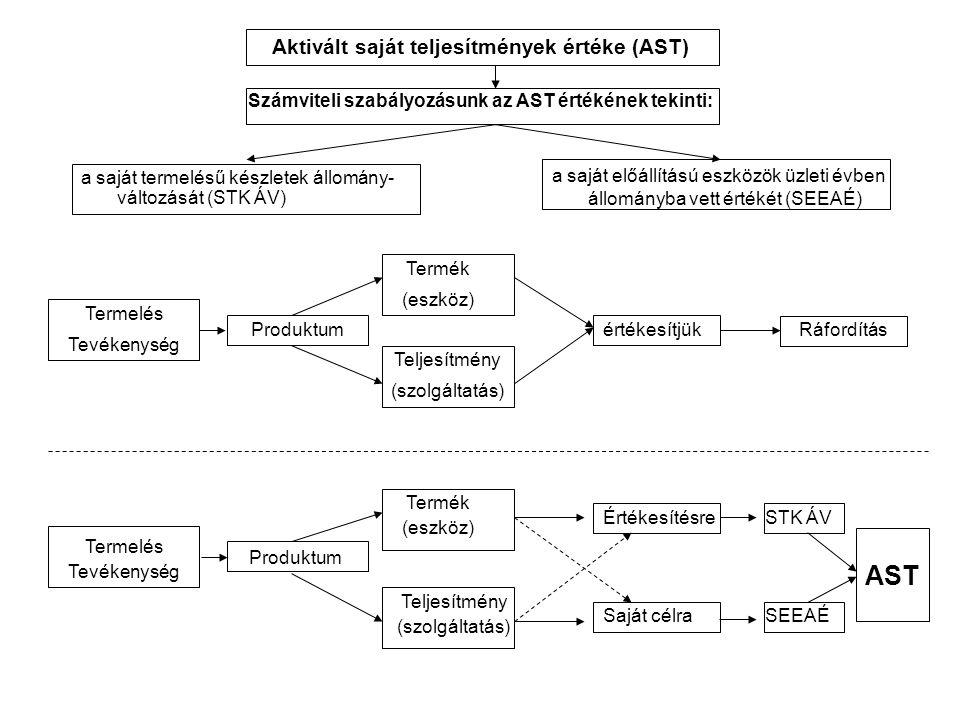 Aktivált saját teljesítmények értéke (AST) Számviteli szabályozásunk az AST értékének tekinti: a saját termelésű készletek állomány- változását (STK ÁV) a saját előállítású eszközök üzleti évben állományba vett értékét (SEEAÉ) Termelés Tevékenység Produktum Termék (eszköz) Teljesítmény (szolgáltatás) értékesítjük Ráfordítás Termelés Tevékenység Produktum Termék (eszköz) Teljesítmény (szolgáltatás) Értékesítésre Saját célra STK ÁV SEEAÉ AST