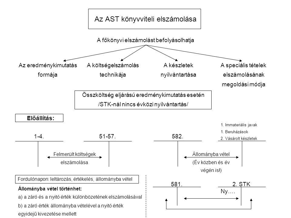 Az AST könyvviteli elszámolása A főkönyvi elszámolást befolyásolhatja Az eredménykimutatás formája A költségelszámolás technikája A készletek nyilvántartása A speciális tételek elszámolásának megoldási módja Összköltség eljárású eredménykimutatás esetén /STK-nál nincs évközi nyilvántartás/ 1-4.51-57.582.
